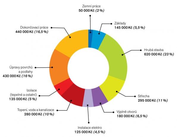 Přehled základních cen: Zastavěná plocha domu: 90 m2 , užitná plocha domu: 150 m2 Celková cena: 3600000Kč (včetně rezervy 10% aDPH 21%) Rozpočet uvádí minimální ceny při realizaci naklíč s1 dodavatelem. Dávejte si pozor naskutečnost, že ustavby se stavební firmou bývá běžné, že si stavební firmy účtují ještě režijní náklady, případně VRN (vedlejší rozpočtové náklady), které mohou cenu stavby domu zvýšit io10–20%. Trvejte proto vždy nasmlouvě spevnou cenou.