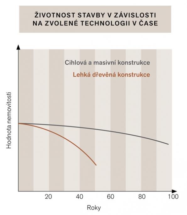 Graf odhadem naznačuje, že za dvacet let (tedy sotva splatíte hypotéku) dřevostavba zestárne zhruba stejně jako zděný dům za šest desetiletí.