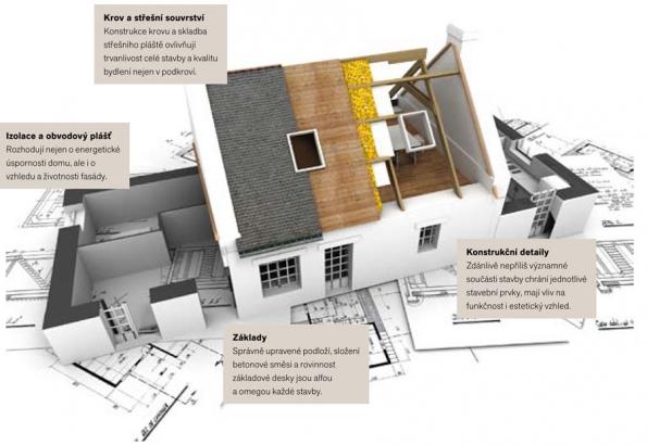 Schéma zobrazuje konstrukci stavby aupozorňuje na ty části, kde se v praxi vyskytuje nejvíce chyb. Nepodceňujte jejich význam.