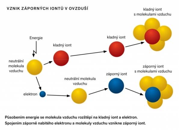 Vznik záporných iontů v ovzduší