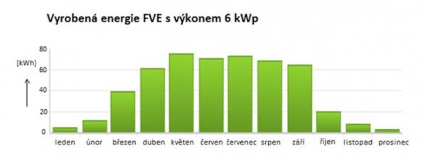 Zdlouhodobých pozorování činnosti FVE je možné konstatovat, že jejich největší výkony lze očekávat vměsících duben až srpen zdůvodu dobrého osvětlení – jak ukazuje graf pro FVE sinstalovaným výkonem cca 6 kWp. Zgrafu je patrný silný pokles výstupního výkonu FVE vzimních měsících vdůsledku nízké polohy slunce nad horizontem atím krátkodobého osvitu FV panelů adále často zamračené oblohy.