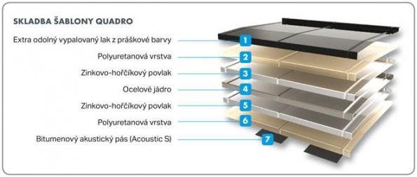 Skladba šablony Quadro (Zdroj: Decra.cz)
