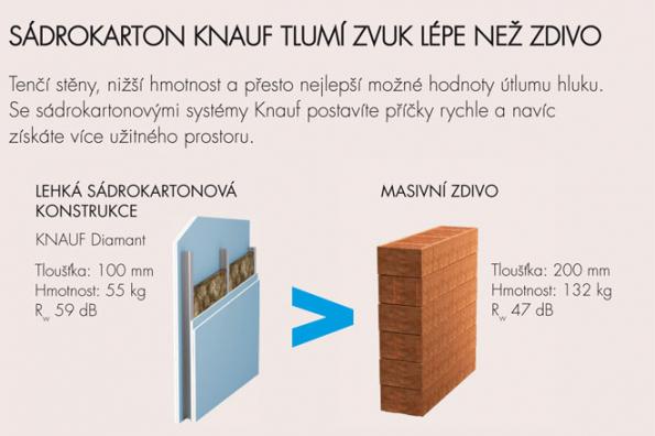 Porovnání tlouštěk sádrokartonových konstrukcí a masivní stěny