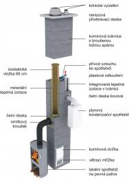 Komínový systém Schiedel Kombigas skrývá v  jednom komínovém tělese dva samostatné průduchy