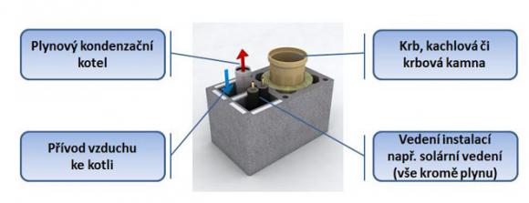 Jedna komínová tvárnice umožňuje systému Schiedel Kombigas multifunkční využití