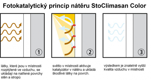StoColor Climasan fotokatalytický princip