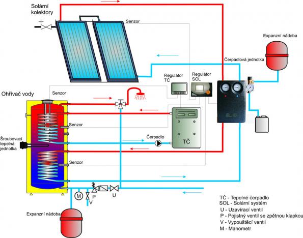 DZ DRAŽICE představuje nový zásobník vody OKC NTRR/HP/SOL