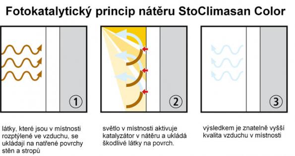 StoColor Climasan - fotokatalytický princip