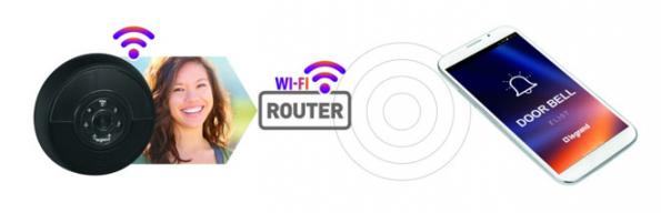 Vyzvánějící návštěva: její fotografie je přenesena na smartphone prostřednictvím Wi-Fi sítě nebo mobilního datového připojení. Smartphone s aplikací DOOR BELL.