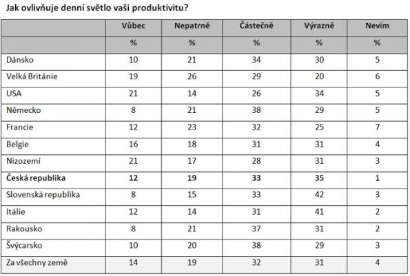 Denní světlo ovlivňuje spánek i produktivitu Čechů, uvádí celosvětový průzkum (Zdroj: VELUX)