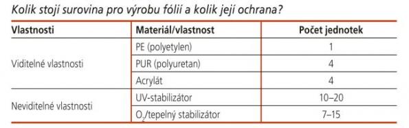 Kolik stojí surovina pro výrobu fólií a kolik její ochrana?