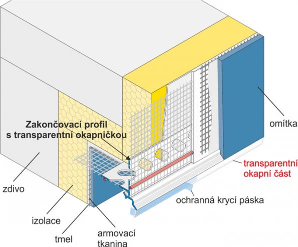 Zakončovací profil s transparentní okapničkou a tkaninou - schéma (Zdroj: HPI-CZ)