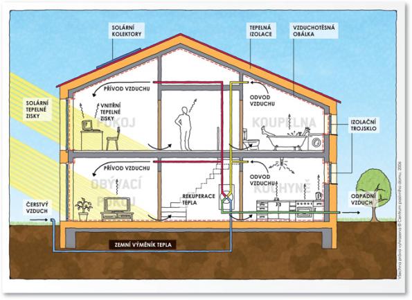 Pro investory a zájemce o výstavbu rodinných domů s nízkými provozními náklady, zdravým a komfortním bydlením pořádá Centrum pasivního domu v červnu dvě akce.