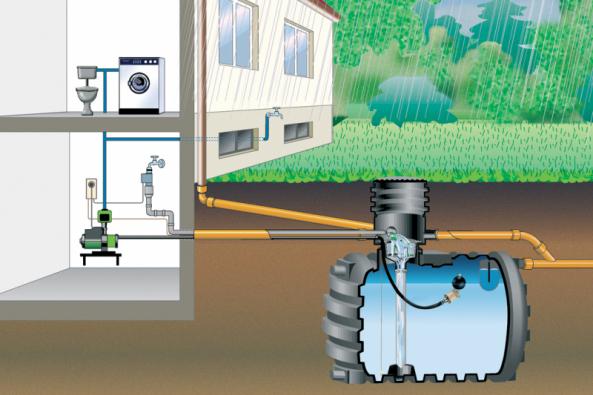 Každý člověk spotřebuje průměrně 150 l vody za den. Dešťovou vodou lze nahradit až 40 % této spotřeby. Zbývajících 60 % lze v domácnosti využívat úsporně pomocí moderních technologií. Nechte se inspirovat odborníky z Hornbachu, jak ekonomicky hospodařit v domácnosti s vodou a šetřit tak přírodní zdroje. (Zdroj: HORNBACH)