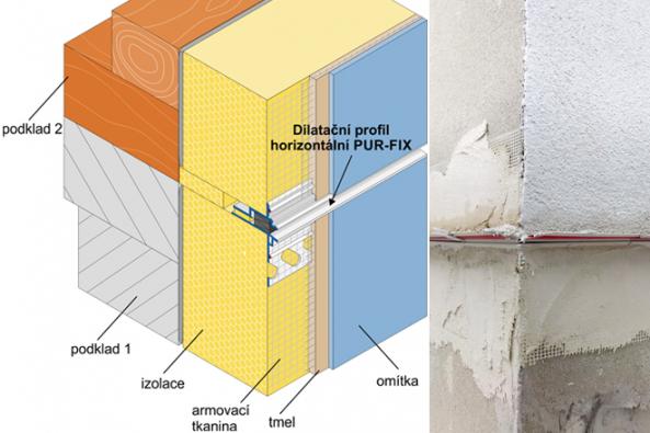 Zvláštním případem na fasádě je kombinace dvou podkladů, které chceme zateplit jedním systémem. Taková situace může nastat například při rekonstrukci staršího objektu. Spáru, kde se pod ETICS setkávají dva různé podklady, je třeba řešit tak, aby v tomto místě nedocházelo ke vzniku horizontálních prasklin. Novinkou mezi profily HPI-CZ je horizontální dilatační profil PUR-FIX, který umožňuje styk dvou nesourodých materiálů. Vkládá se do mezery mezi podklady, kde vytvoří řízenou horizontální spáru, přiznanou už předem.  (Zdroj: HPI-CZ)