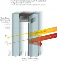 """Ochrana proti """"skleníkovému efektu"""", který bývá typickým neduhem zimních zahrad: Tepelný zisk lze omezit až na 4 % (příklad pro dvojité izolační sklo při zabarvení). (Zdroj: Schüco CZ)"""