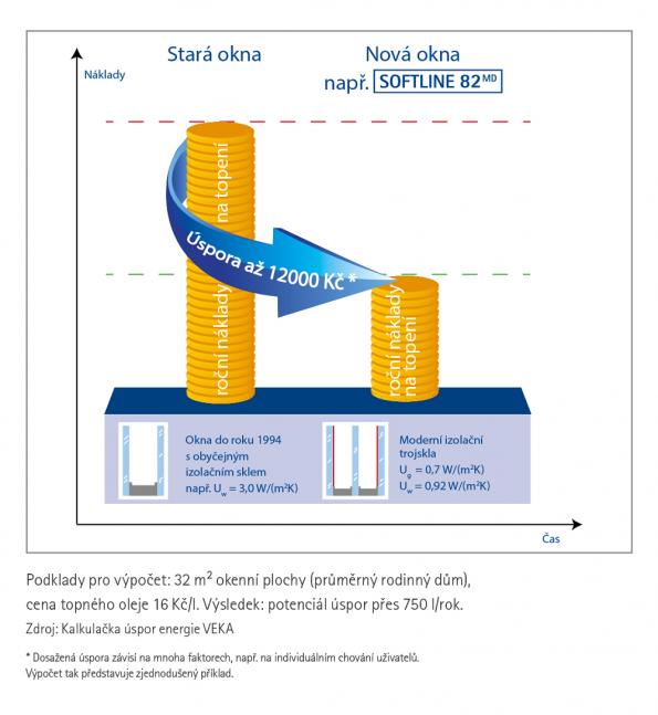 Úspory s VEKA profily (Zdroj: VEKA)