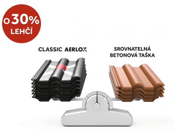 Betonová taška Classic Aerlox je o třetinu lehčí než srovnatelná betonová taška. (Zdroj: Bramac)