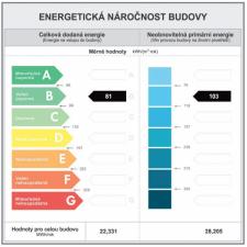 Povinný Průkaz energetické náročnosti budov – PENB a zobrazované údaje
