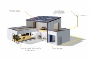 Fotovoltaická střešní elektrárna v kombinaci s bateriovým úložištěm a propojením s podlahovým elektrickým topením je variantou, jak dosáhnout dostatečného podílu obnovitelných zdrojů při použití velkoplošného sálavého elektrického vytápění (FENIX)