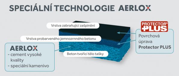 Classic AERLOX ULTRA spojuje technologickou inovaci, elegantní a nadčasový design, ale také vyspělou povrchovou úpravu. Hlavním benefitem tohoto modelu betonové tašky zportfolia firmy Bramac je nízká hmotnost. Classic AERLOX ULTRA je díky unikátní výrobní technologii o 30 % lehčí než srovnatelná betonová taška. (Zdroj: Bramac)
