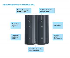 Výhody tašky Classic AERLOX ULTRA (Zdroj: Bramac)