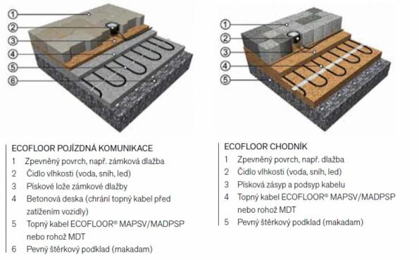ECOFLOOR pojízdná komunikace a chodník