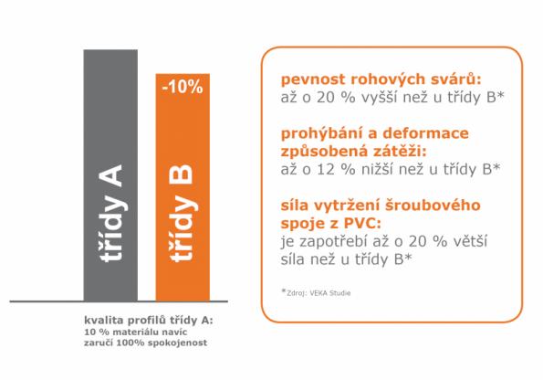 Třída A versus B (zdroj: VEKA)