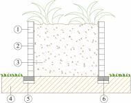 Vyvýšený záhon pro okrasnou i užitkovou zahradu: 1 - Stěna z dřevěných trámků, 2 - Nopová fólie, 3 - Pěstební substrát bez drenážní vrstvy, 4 - Rostlý terén, 5 - Štěrkové lože, 6 - Betonová cihla