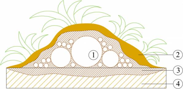Vyvýšený záhon v permakulturní zahradě: 1 - Kmeny a větve stromů, 2 - Mulčovací materiál (sláma, štěpka), 3 - Zúrodněná zemina, zahloubení pod úroveň terénu, 4 - Rostlý terén